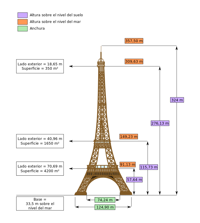 Diagrama con las dimensiones de la torre Eiffel